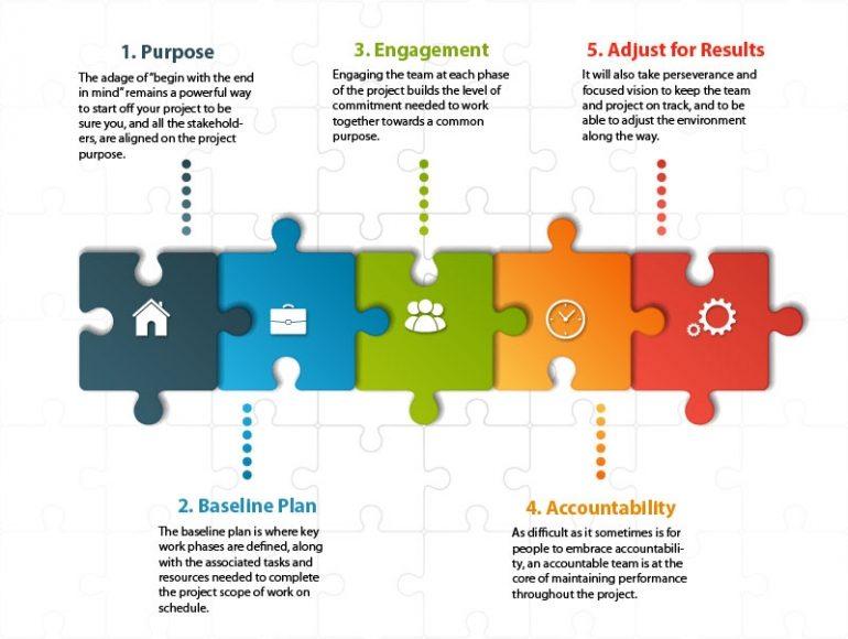 نموذج كتابة فكرة مشروع وخطوات كتابة المشروع بالتفاصيل صناع المال